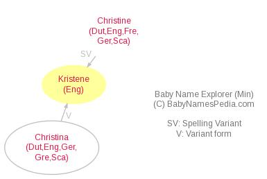 Baby Name Explorer for Kristene