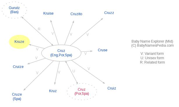 Baby Name Explorer for Kruze