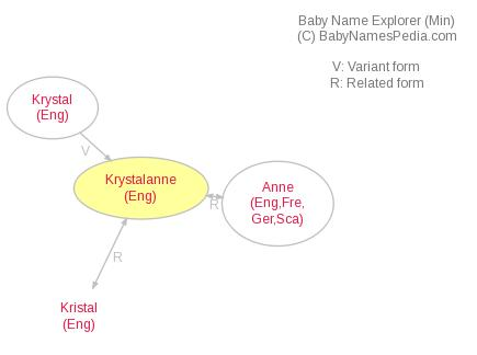 Baby Name Explorer for Krystalanne
