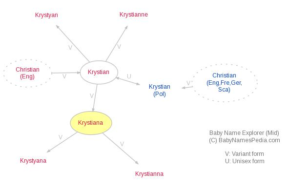 Baby Name Explorer for Krystiana
