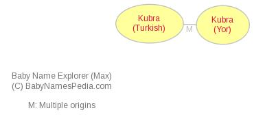 Baby Name Explorer for Kubra