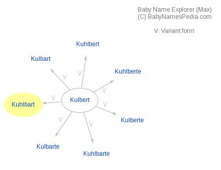 Baby Name Explorer for Kuhlbart