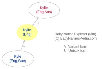Baby Name Explorer for Kylie