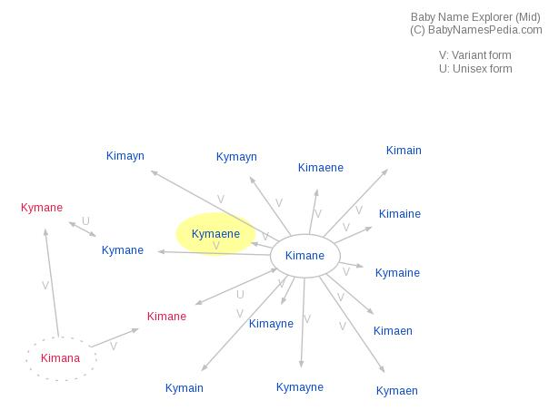 Baby Name Explorer for Kymaene
