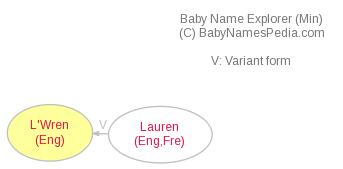 Baby Name Explorer for L'Wren