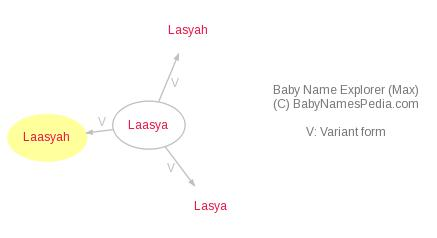 Baby Name Explorer for Laasyah