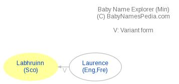 Baby Name Explorer for Labhruinn