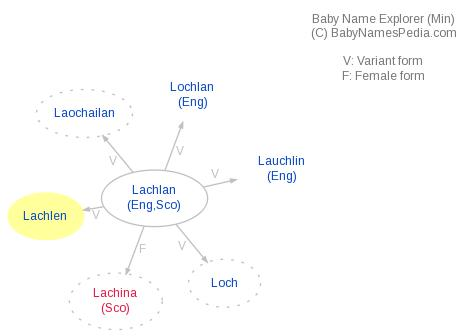 Baby Name Explorer for Lachlen