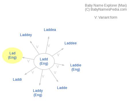 Baby Name Explorer for Lad