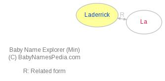 Baby Name Explorer for Laderrick