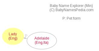 Baby Name Explorer for Lady
