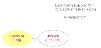 Baby Name Explorer for Lajessica