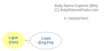 Baby Name Explorer for Lajos
