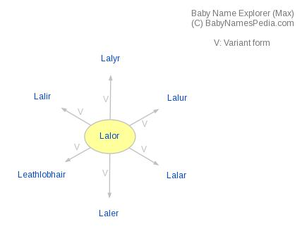 Baby Name Explorer for Lalor