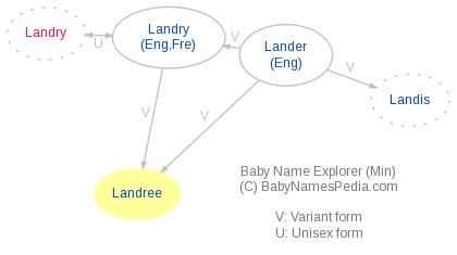 Baby Name Explorer for Landree