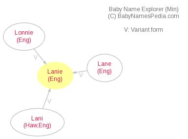 Baby Name Explorer for Lanie