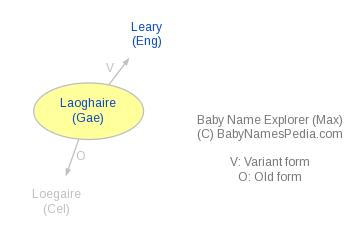 Baby Name Explorer for Laoghaire