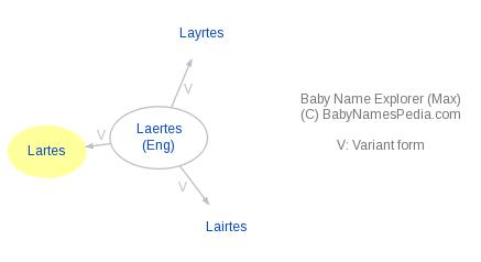 Baby Name Explorer for Lartes