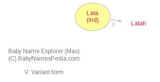 Baby Name Explorer for Lata