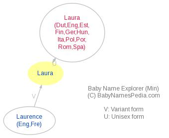 Baby Name Explorer for Laura