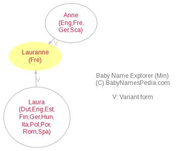 Baby Name Explorer for Lauranne