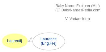 Baby Name Explorer for Laurentij