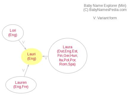 Baby Name Explorer for Lauri
