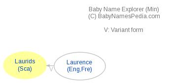 Baby Name Explorer for Laurids