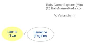 Baby Name Explorer for Laurits