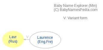 Baby Name Explorer for Lavr