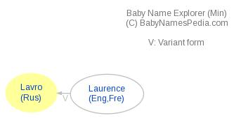 Baby Name Explorer for Lavro