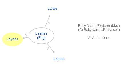 Baby Name Explorer for Layrtes