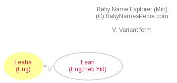 Baby Name Explorer for Leaha