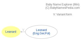 Baby Name Explorer for Leanard