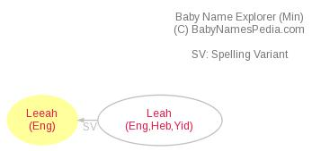 Baby Name Explorer for Leeah