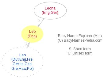 Leo - Meaning of Leo, What does Leo mean? girl name