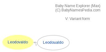 Baby Name Explorer for Leodovaldo