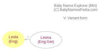 Baby Name Explorer for Leola