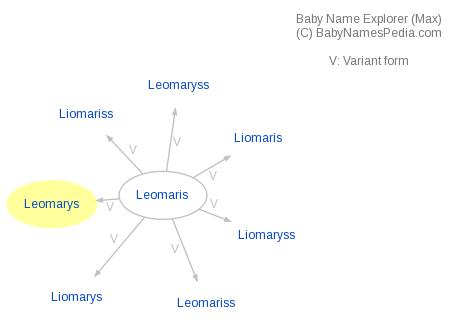 Baby Name Explorer for Leomarys
