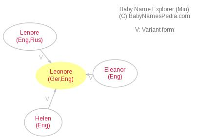 Baby Name Explorer for Leonore
