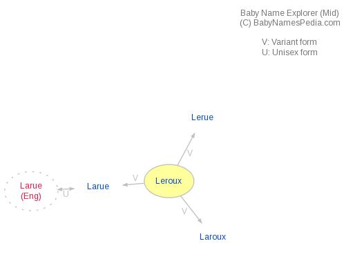 Baby Name Explorer for Leroux
