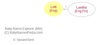 Baby Name Explorer for Letti
