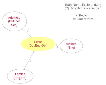 Baby Name Explorer for Lettie