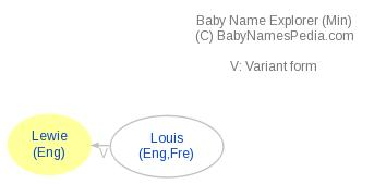 Baby Name Explorer for Lewie