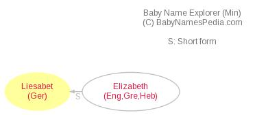 Baby Name Explorer for Liesabet