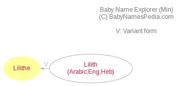 Baby Name Explorer for Lilithe
