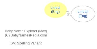 Baby Name Explorer for Lindal