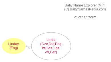 Baby Name Explorer for Linday