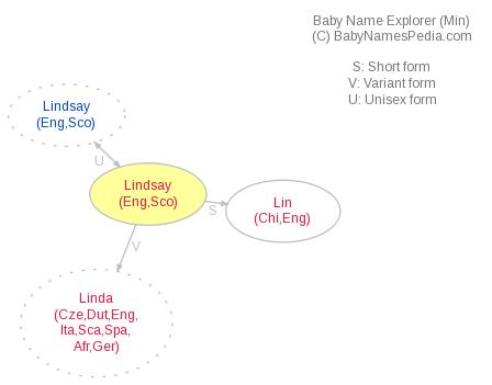 Baby Name Explorer for Lindsay