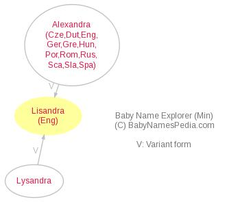 Baby Name Explorer for Lisandra